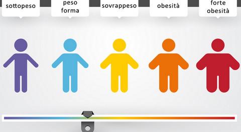 la carbossiterapia è efficace per la perdita di peso